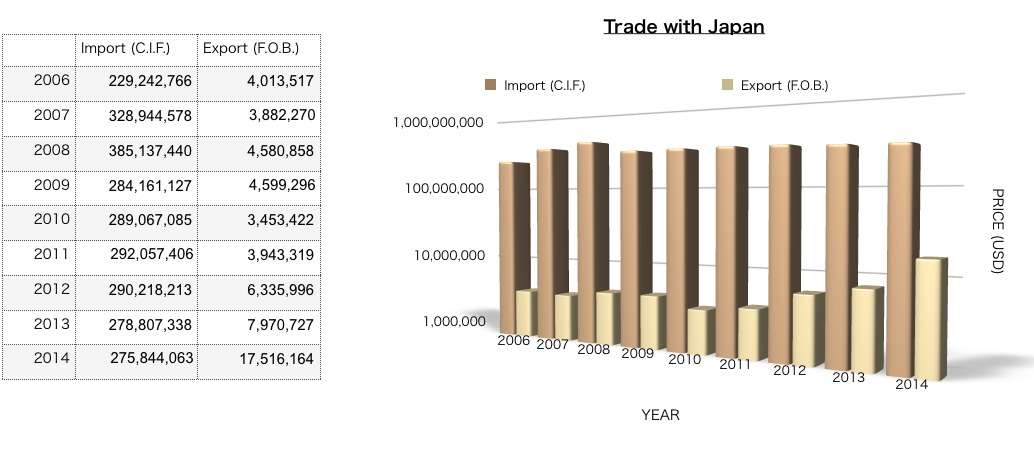 Exports & Imports (in US$ million)
