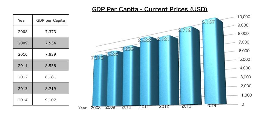 GDP per Capita (in US$)